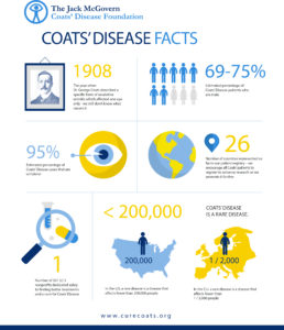 Coats' Disease facts
